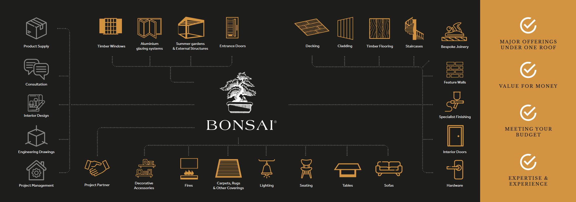 Bonsai Project Partners Infographic